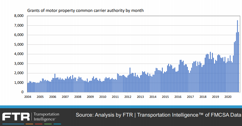 Major Increase In Motor Carrier Authorities for 2020-2021